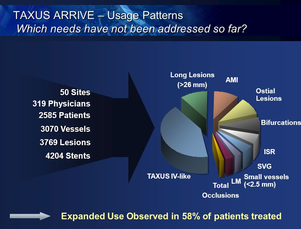 TAXUS ARRIVE – Usage Patterns Which needs have not been addressed so far? 50 Sites 319 Physicians 2585 Patients 3070 Vessels 3769 Lesions 4204 Stents