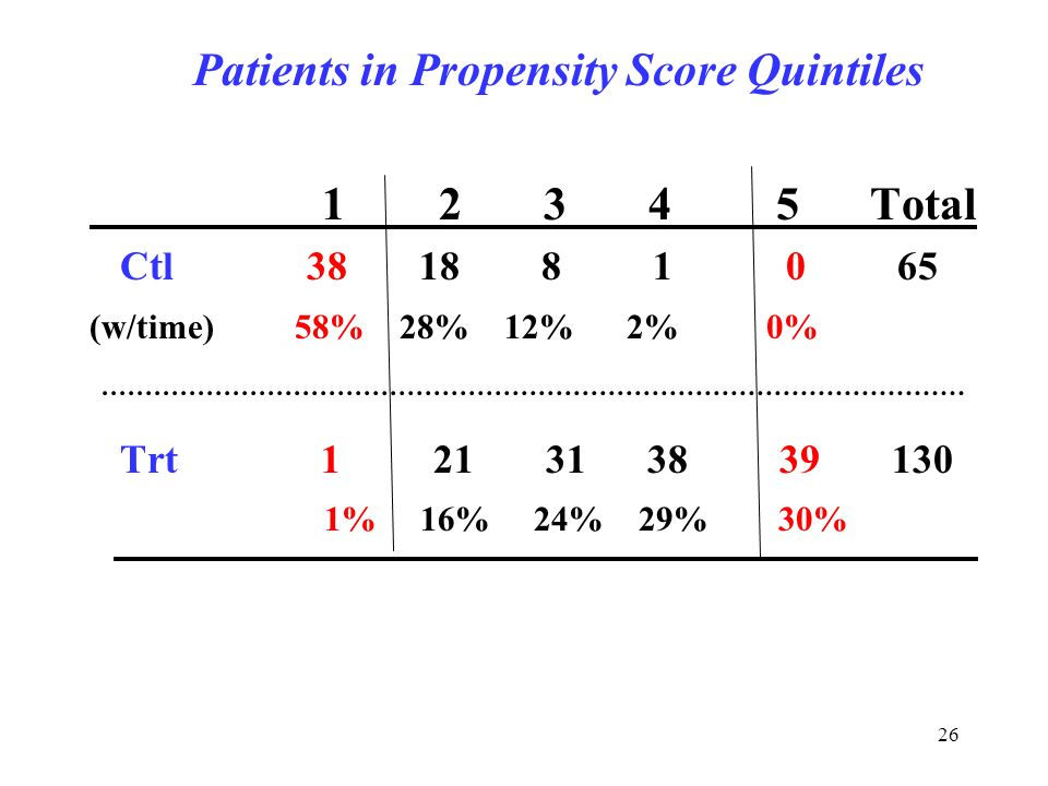 26 Patients in Propensity Score Quintiles 1 2 3 4 5 Total Ctl 38 18 8 1 0 65 (w/time) 58% 28% 12% 2% 0% Trt 1 21 31 38 39 130 1% 16% 24% 29% 30%