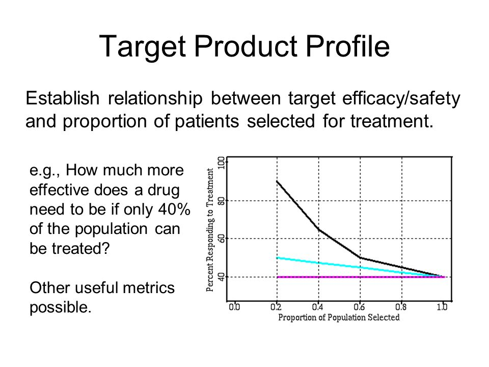 Target Product Profile Establish relationship between target efficacy/safety and proportion of patients selected for treatment. e.g., How much more ef