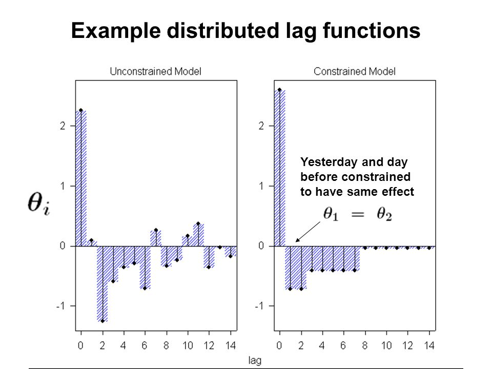 Example distributed lag functions Yesterday and day before constrained to have same effect