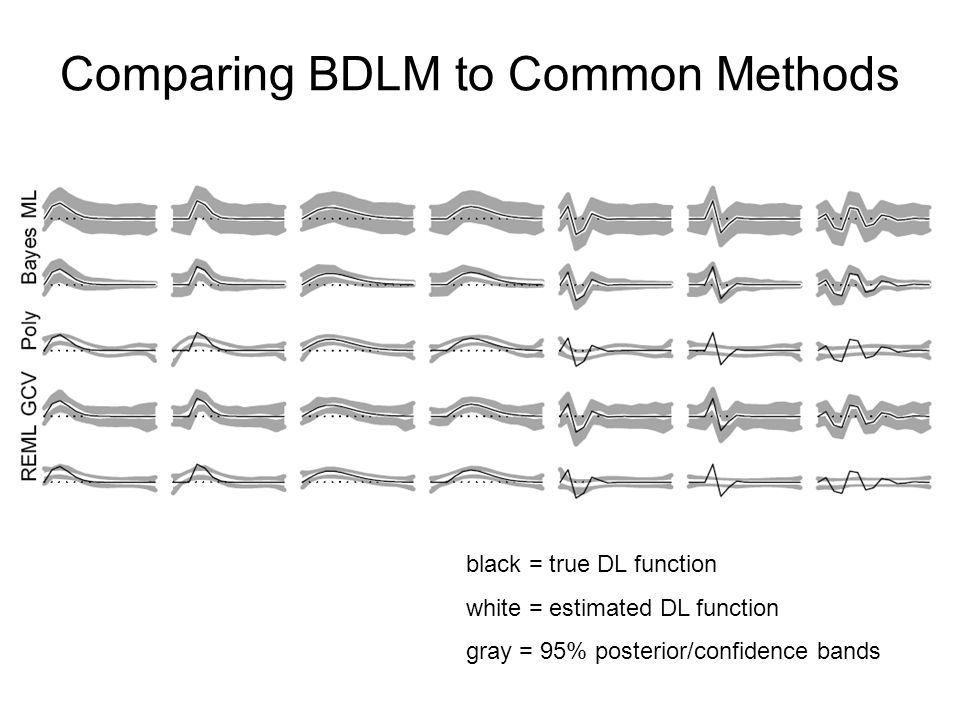 Comparing BDLM to Common Methods black = true DL function white = estimated DL function gray = 95% posterior/confidence bands