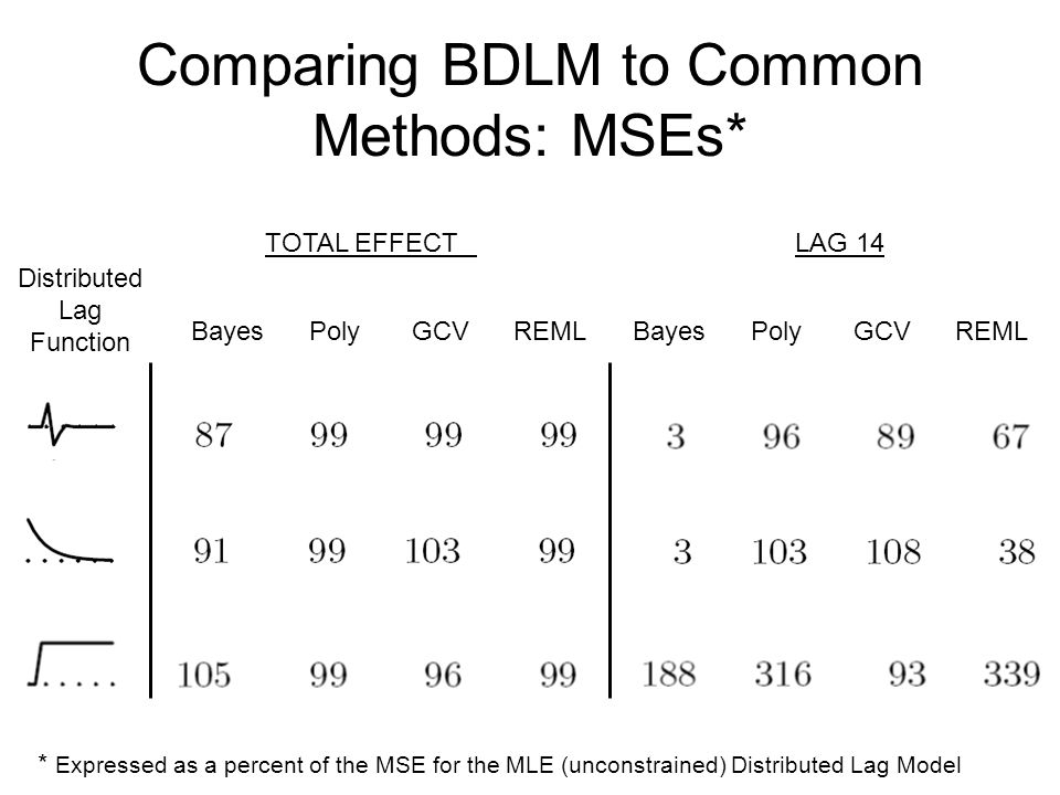 Comparing BDLM to Common Methods: MSEs* Distributed Lag Function Bayes Poly GCV REML * Expressed as a percent of the MSE for the MLE (unconstrained) Distributed Lag Model TOTAL EFFECT LAG 14