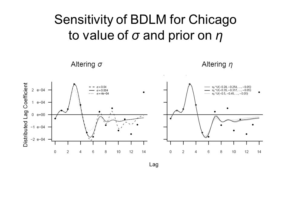 Sensitivity of BDLM for Chicago to value of σ and prior on η Altering σAltering η