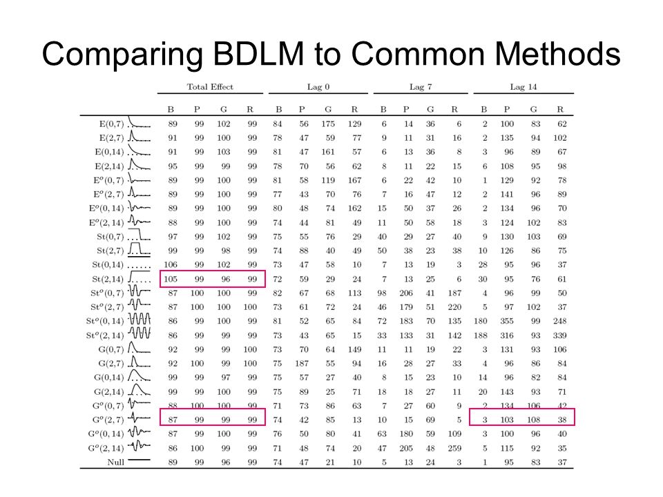 Comparing BDLM to Common Methods