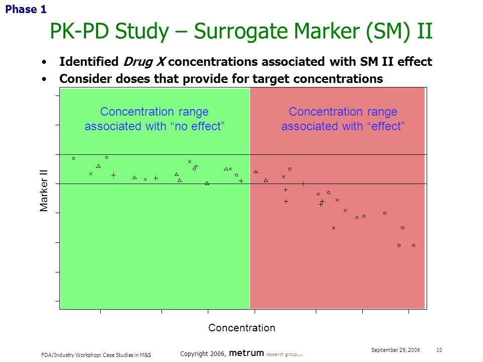FDA/Industry Workshop: Case Studies in M&S Copyright 2006, metrum research group LLC September 29, 2006 10 PK-PD Study – Surrogate Marker (SM) II Iden