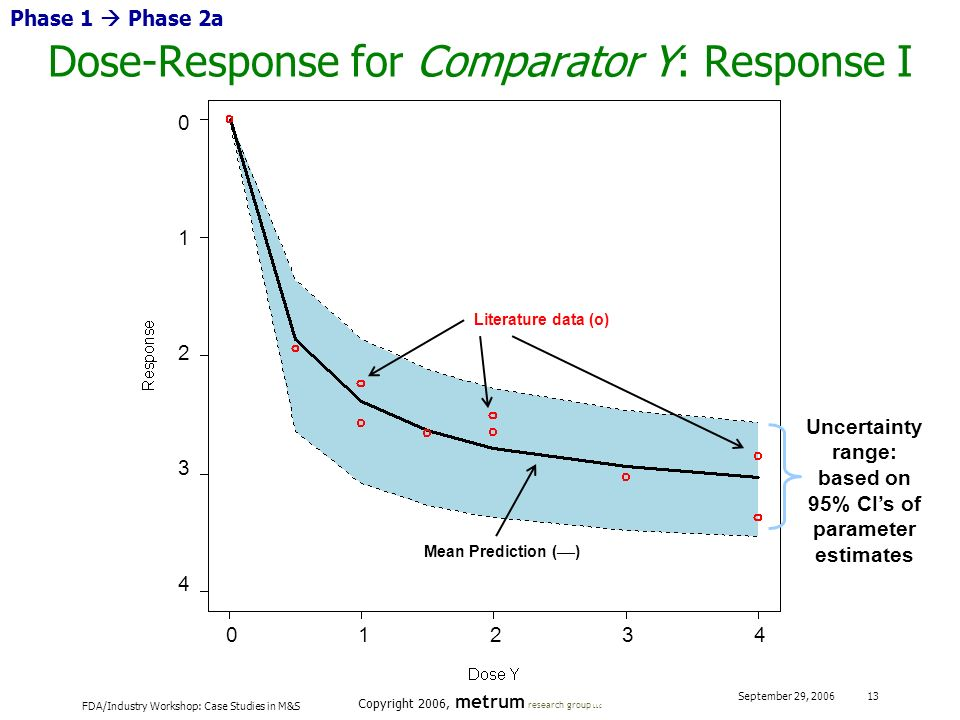 FDA/Industry Workshop: Case Studies in M&S Copyright 2006, metrum research group LLC September 29, 2006 13 Dose-Response for Comparator Y: Response I