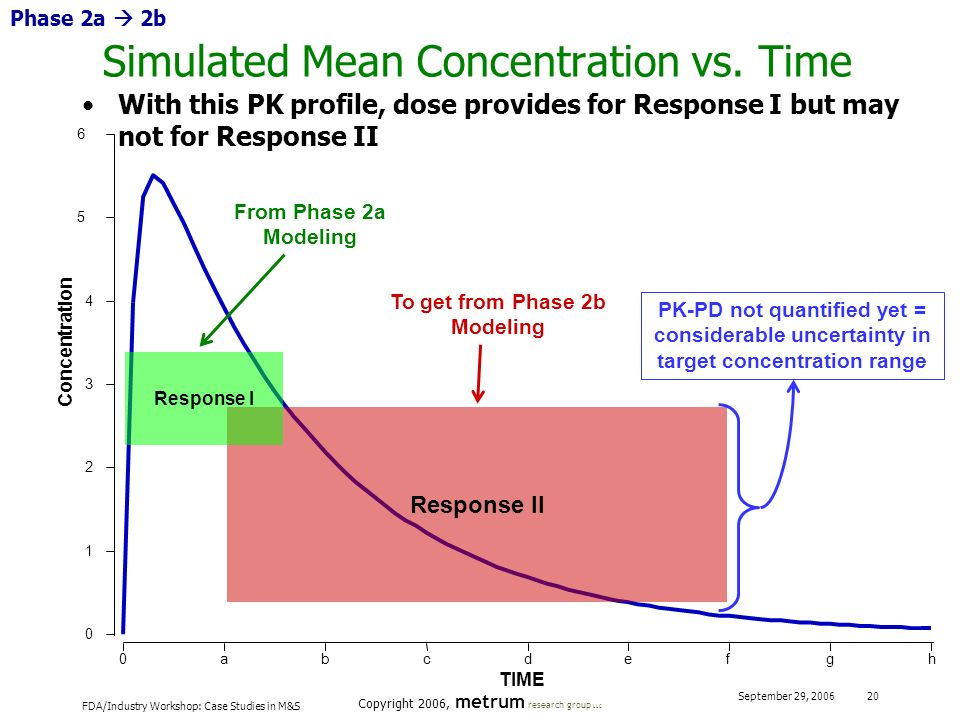 FDA/Industry Workshop: Case Studies in M&S Copyright 2006, metrum research group LLC September 29, 2006 20 Simulated Mean Concentration vs. Time hgfed