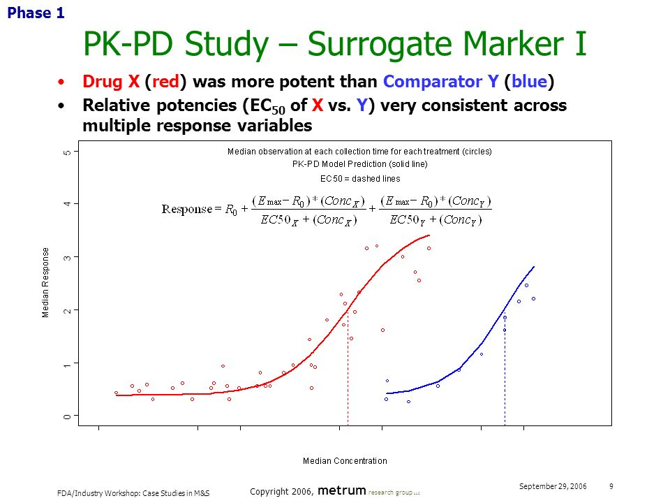 FDA/Industry Workshop: Case Studies in M&S Copyright 2006, metrum research group LLC September 29, 2006 9 PK-PD Study – Surrogate Marker I Phase 1 0 1