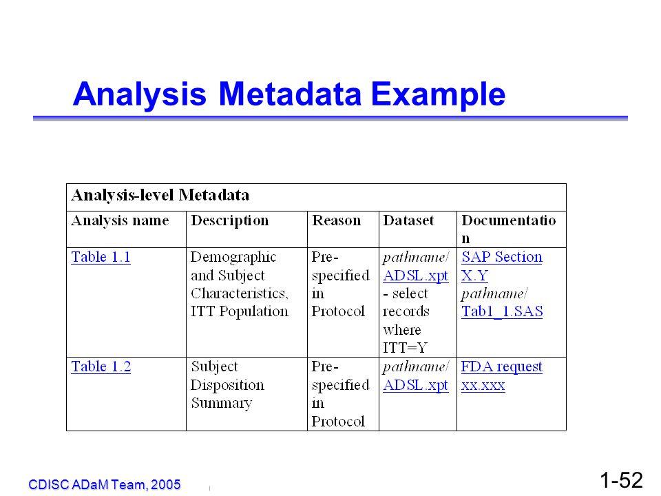 © Copyright 2005, David H. Christiansen 1-52 Analysis Metadata Example CDISC ADaM Team, 2005
