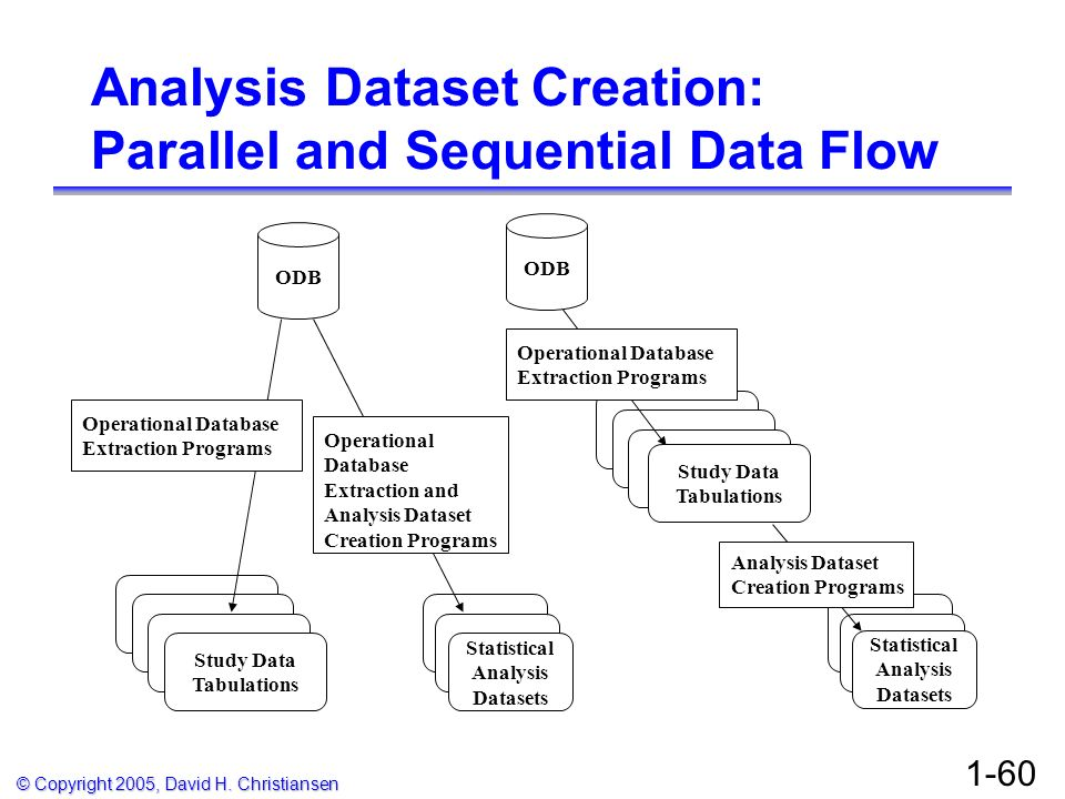 © Copyright 2005, David H. Christiansen 1-60 Analysis Dataset Creation: Parallel and Sequential Data Flow ODB Study Data Tabulations Statistical Analy
