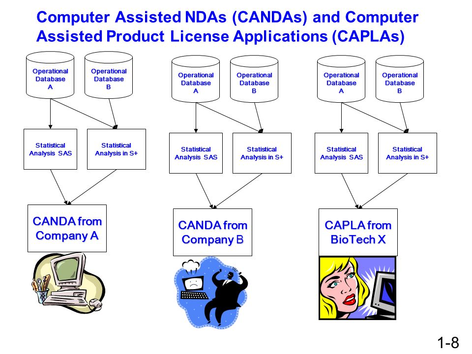 Computer Assisted NDAs (CANDAs) and Computer Assisted Product License Applications (CAPLAs) Operational Database A Statistical Analysis SAS Statistica
