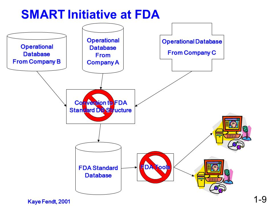 SMART Initiative at FDA Operational Database From Company A Operational Database From Company B Operational Database From Company C FDA Standard Datab