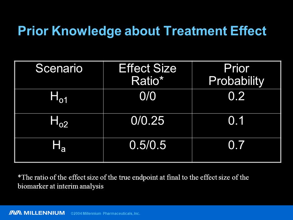 ©2004 Millennium Pharmaceuticals, Inc. Prior Knowledge about Treatment Effect ScenarioEffect Size Ratio* Prior Probability H o1 0/00.2 H o2 0/0.250.1