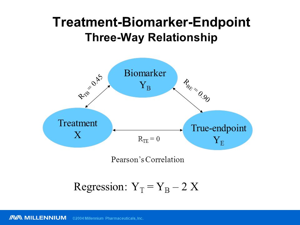 ©2004 Millennium Pharmaceuticals, Inc. Treatment-Biomarker-Endpoint Three-Way Relationship True-endpoint Y E Biomarker Y B R TE = 0 Treatment X R BE =