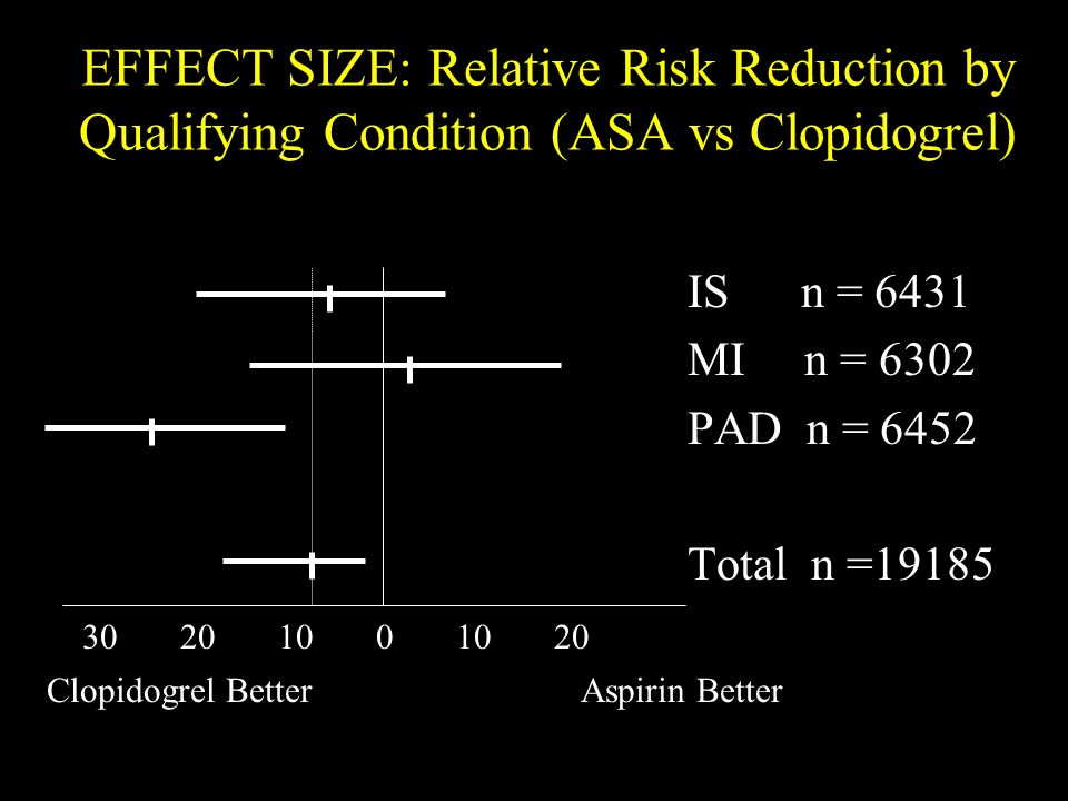 EFFECT SIZE: Relative Risk Reduction by Qualifying Condition (ASA vs Clopidogrel) IS n = 6431 MI n = 6302 PAD n = 6452 Total n =19185 30 20 10 0 10 20 Clopidogrel BetterAspirin Better