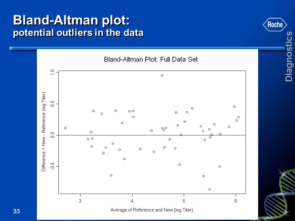 Diagnostics 33 Bland-Altman plot: potential outliers in the data