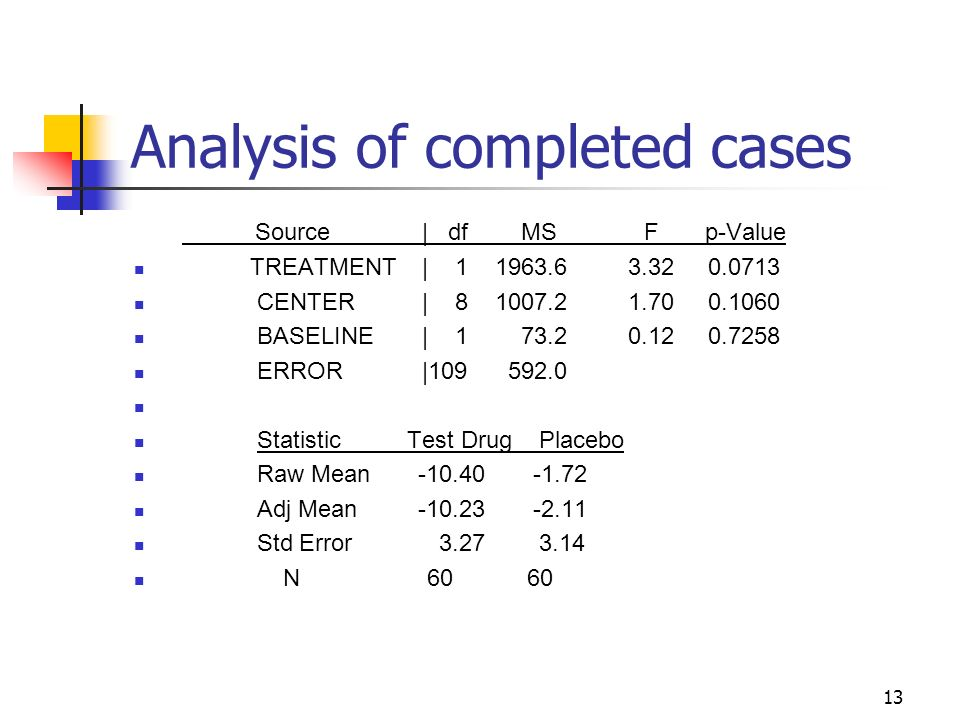13 Analysis of completed cases Source | df MS F p-Value TREATMENT | 1 1963.6 3.32 0.0713 CENTER | 8 1007.2 1.70 0.1060 BASELINE | 1 73.2 0.12 0.7258 E