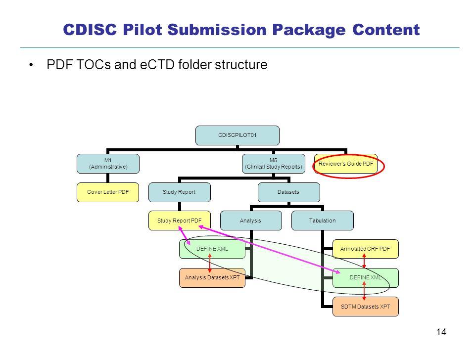 14 CDISCPILOT01 M1 (Administrative) Cover Letter PDF M5 (Clinical Study Reports) Study Report Study Report PDF Datasets Analysis DEFINE XML Analysis D