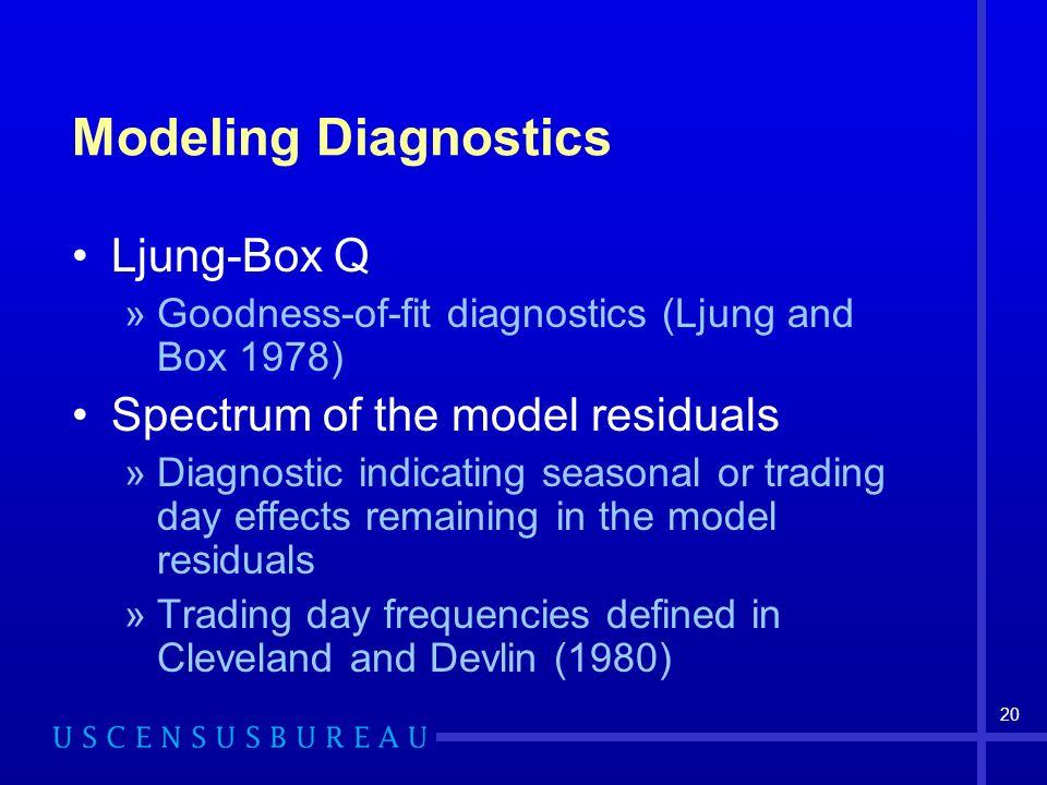 20 Modeling Diagnostics Ljung-Box Q »Goodness-of-fit diagnostics (Ljung and Box 1978) Spectrum of the model residuals »Diagnostic indicating seasonal