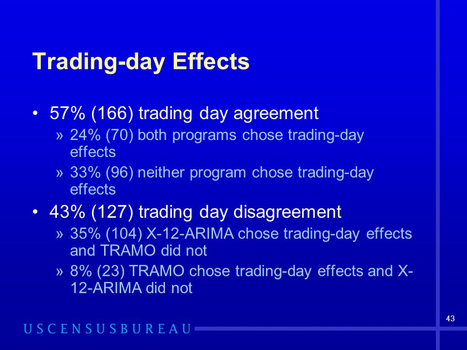 43 Trading-day Effects 57% (166) trading day agreement »24% (70) both programs chose trading-day effects »33% (96) neither program chose trading-day effects 43% (127) trading day disagreement »35% (104) X-12-ARIMA chose trading-day effects and TRAMO did not »8% (23) TRAMO chose trading-day effects and X- 12-ARIMA did not