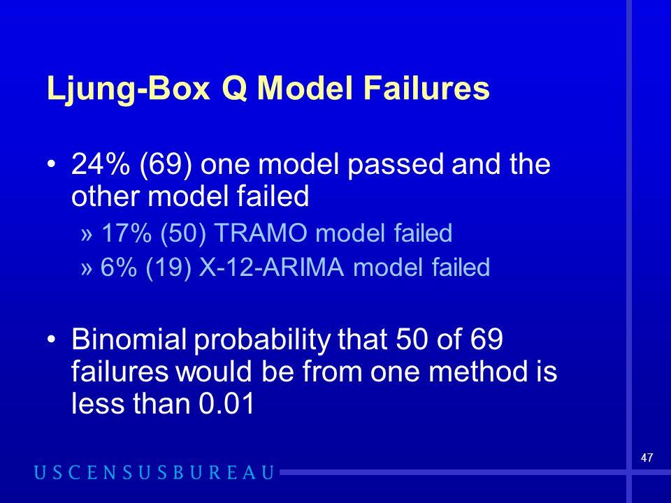 47 Ljung-Box Q Model Failures 24% (69) one model passed and the other model failed »17% (50) TRAMO model failed »6% (19) X-12-ARIMA model failed Binom