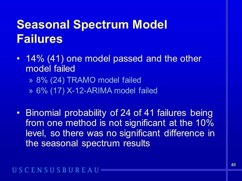 48 Seasonal Spectrum Model Failures 14% (41) one model passed and the other model failed »8% (24) TRAMO model failed »6% (17) X-12-ARIMA model failed
