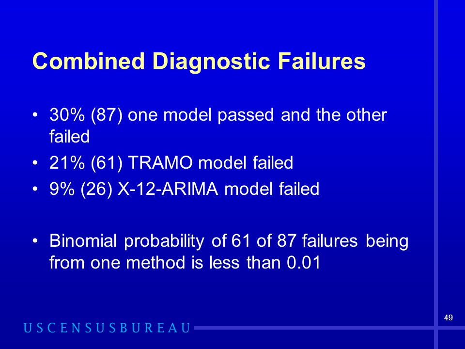 49 Combined Diagnostic Failures 30% (87) one model passed and the other failed 21% (61) TRAMO model failed 9% (26) X-12-ARIMA model failed Binomial probability of 61 of 87 failures being from one method is less than 0.01
