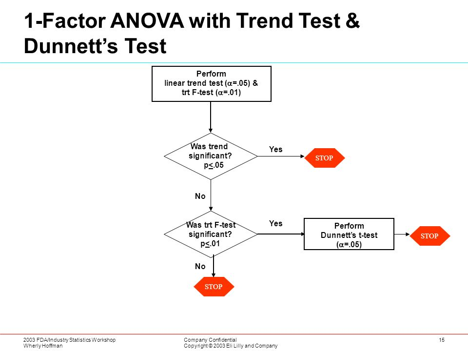 2003 FDA/Industry Statistics Workshop Wherly Hoffman Company Confidential Copyright © 2003 Eli Lilly and Company 15 No Perform linear trend test ( =.05) & trt F-test ( =.01) STP Yes 1-Factor ANOVA with Trend Test & Dunnetts Test 1 Perform Dunnetts t-test ( =.05) No Yes SOP STOP Was trend significant.