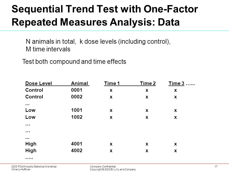 2003 FDA/Industry Statistics Workshop Wherly Hoffman Company Confidential Copyright © 2003 Eli Lilly and Company 17 Sequential Trend Test with One-Factor Repeated Measures Analysis: Data N animals in total, k dose levels (including control), M time intervals Test both compound and time effects Dose LevelAnimal Time 1Time 2 Time 3 …...