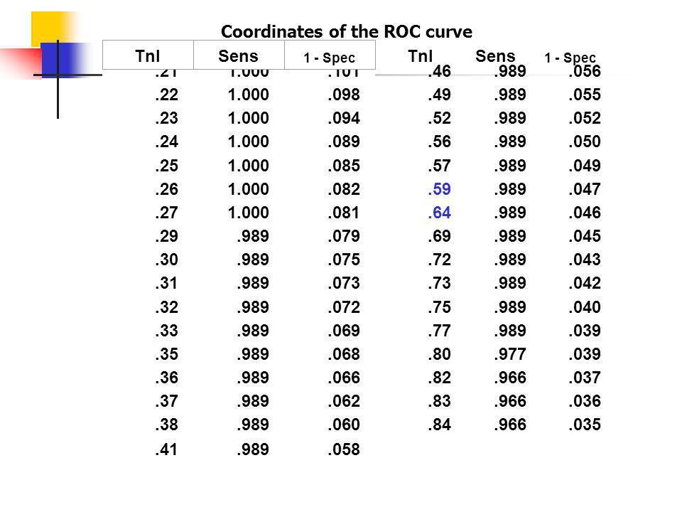 Coordinates of the ROC curve