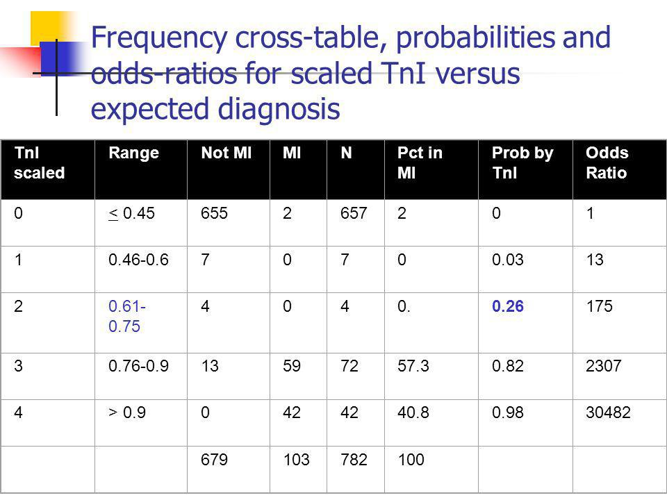 Frequency cross-table, probabilities and odds-ratios for scaled TnI versus expected diagnosis TnI scaled RangeNot MIMINPct in MI Prob by TnI Odds Ratio 0< >