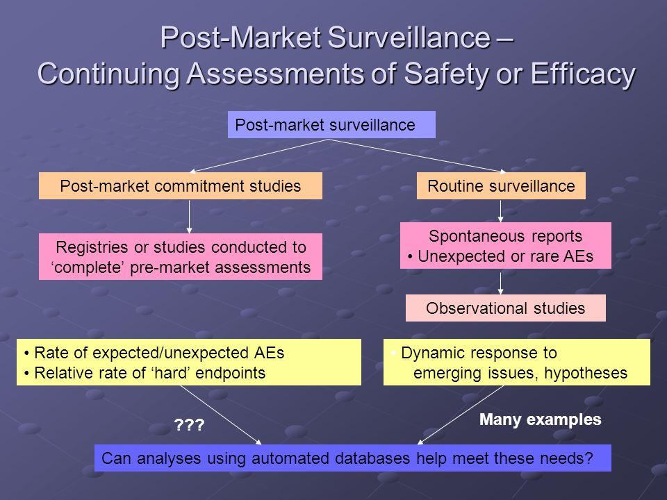 Post-Market Surveillance – Continuing Assessments of Safety or Efficacy Post-market surveillance Post-market commitment studiesRoutine surveillance Sp