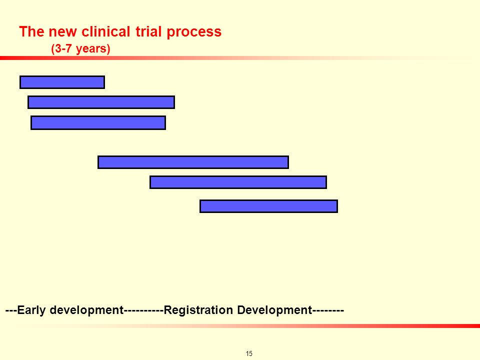 14 Goals for Improving Efficiency of Clinical Development Fewer total number of trials Less white space or down time between trials or phases Fewer pa