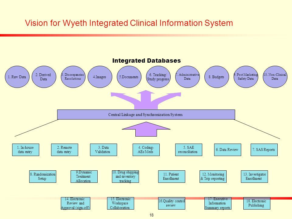 17 Wyeth eClinical System EDC Data Lab Data Safety Data Random- ization Drug Supply Web access Data Warehouse IRS eReviewDecision Rules