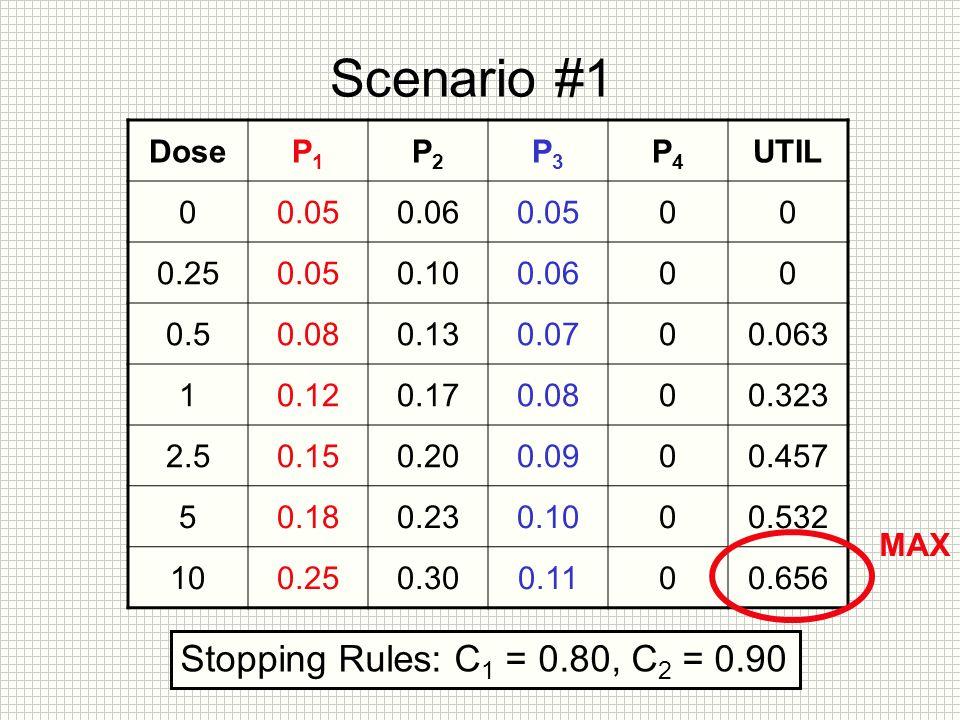 Scenario #1 DoseP1P1 P2P2 P3P3 P4P4 UTIL 00.050.060.0500 0.250.050.100.0600 0.50.080.130.0700.063 10.120.170.0800.323 2.50.150.200.0900.457 50.180.230.1000.532 100.250.300.1100.656 Stopping Rules: C 1 = 0.80, C 2 = 0.90 MAX