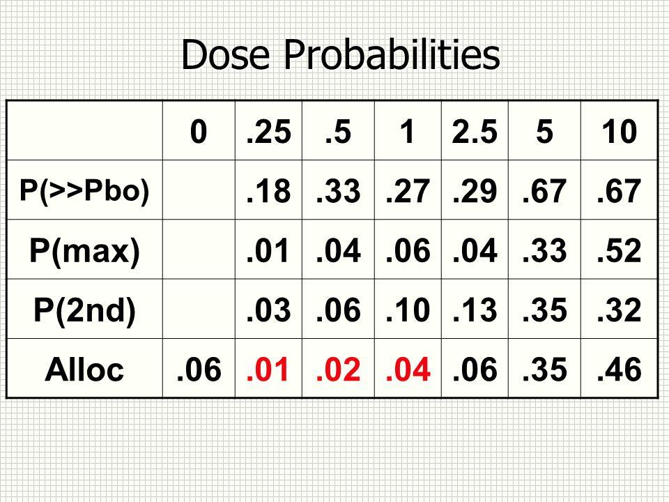 Dose Probabilities 0.25.512.5510 P(>>Pbo).18.33.27.29.67 P(max).01.04.06.04.33.52 P(2nd).03.06.10.13.35.32 Alloc.06.01.02.04.06.35.46