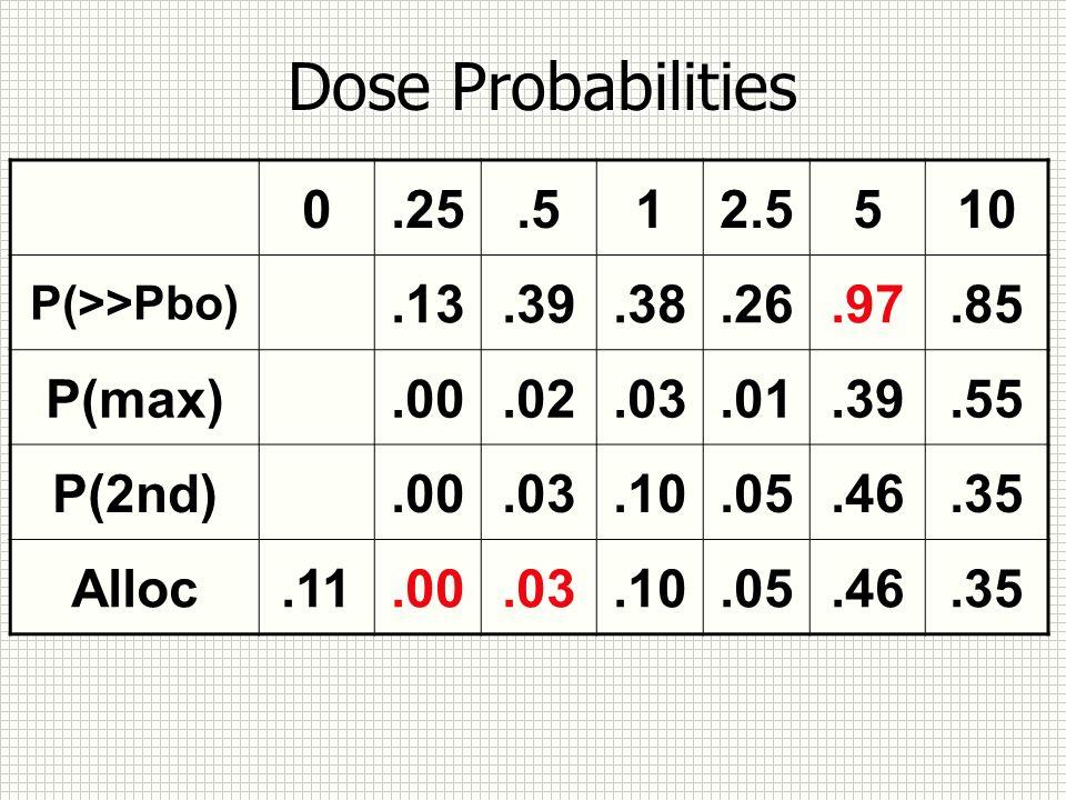 Dose Probabilities 0.25.512.5510 P(>>Pbo).13.39.38.26.97.85 P(max).00.02.03.01.39.55 P(2nd).00.03.10.05.46.35 Alloc.11.00.03.10.05.46.35