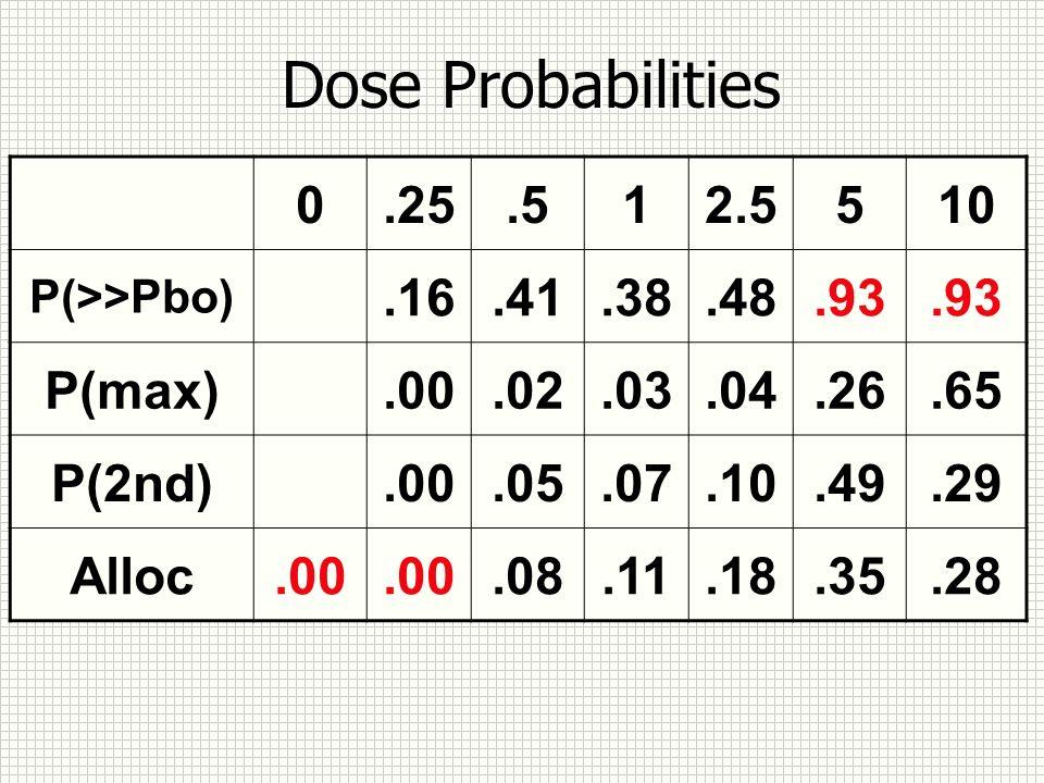 Dose Probabilities 0.25.512.5510 P(>>Pbo).16.41.38.48.93 P(max).00.02.03.04.26.65 P(2nd).00.05.07.10.49.29 Alloc.00.08.11.18.35.28