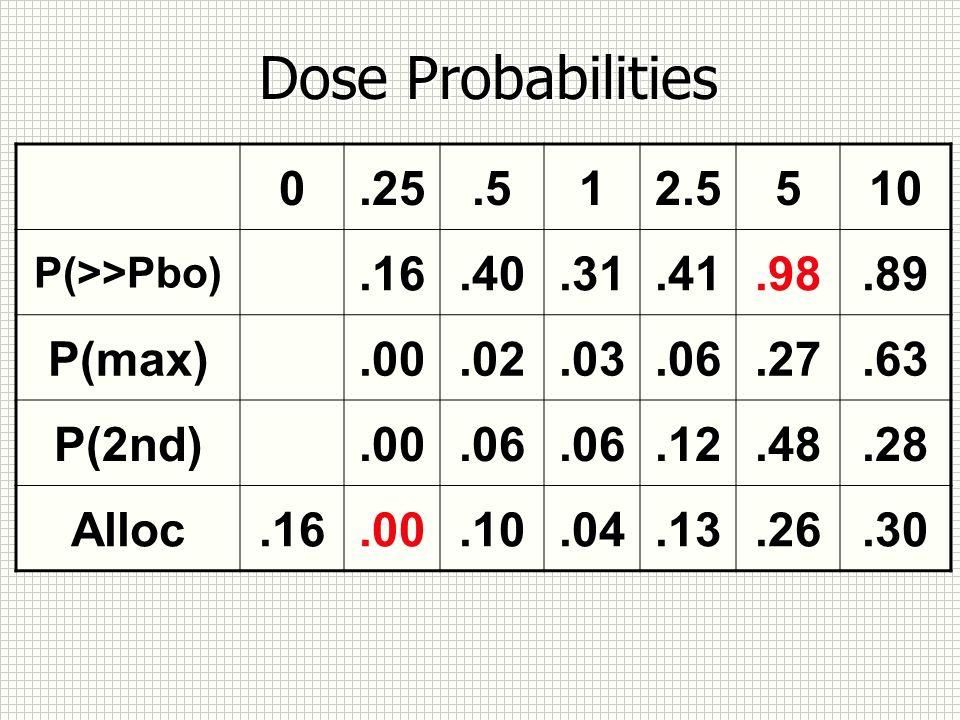 Dose Probabilities 0.25.512.5510 P(>>Pbo).16.40.31.41.98.89 P(max).00.02.03.06.27.63 P(2nd).00.06.12.48.28 Alloc.16.00.10.04.13.26.30