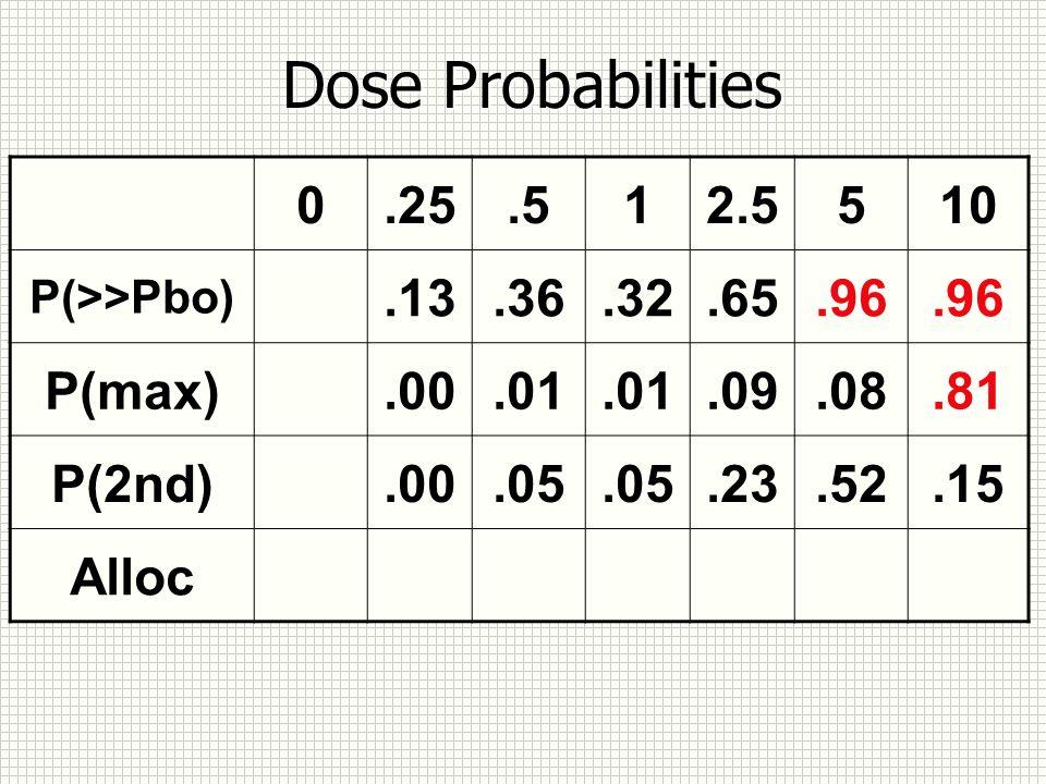 Dose Probabilities 0.25.512.5510 P(>>Pbo).13.36.32.65.96 P(max).00.01.09.08.81 P(2nd).00.05.23.52.15 Alloc