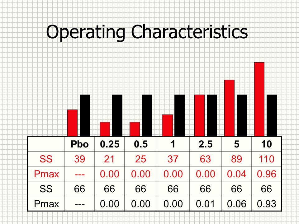 Operating Characteristics Pbo0.250.512.5510 SS392125376389110 Pmax---0.00 0.040.96 SS66 Pmax---0.00 0.010.060.93