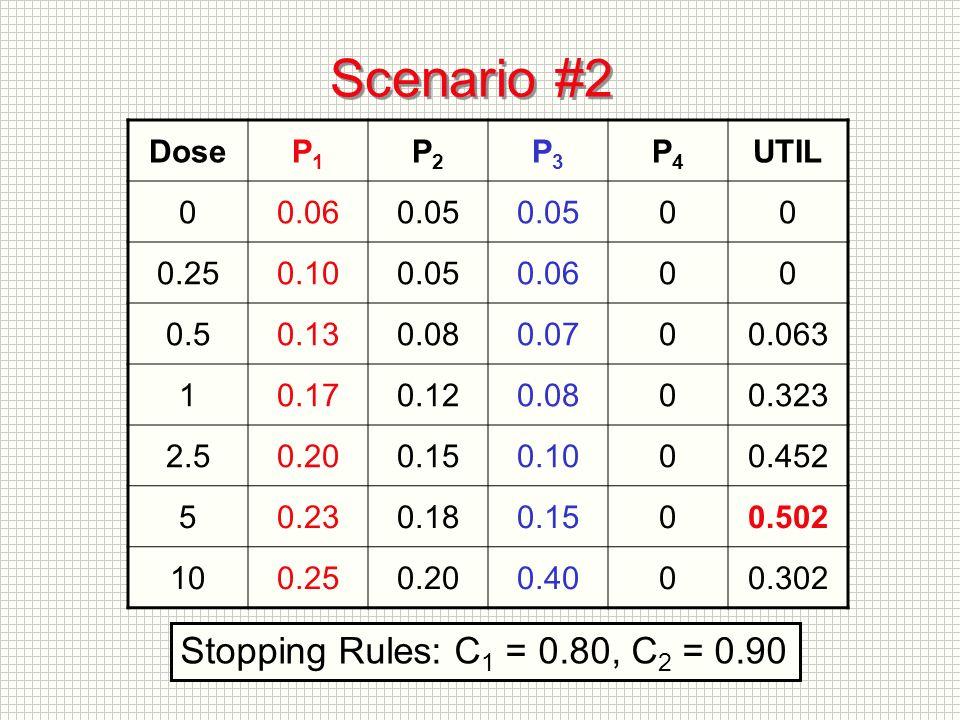 Scenario #2 DoseP1P1 P2P2 P3P3 P4P4 UTIL 00.060.05 00 0.250.100.050.0600 0.50.130.080.0700.063 10.170.120.0800.323 2.50.200.150.1000.452 50.230.180.1500.502 100.250.200.4000.302 Stopping Rules: C 1 = 0.80, C 2 = 0.90