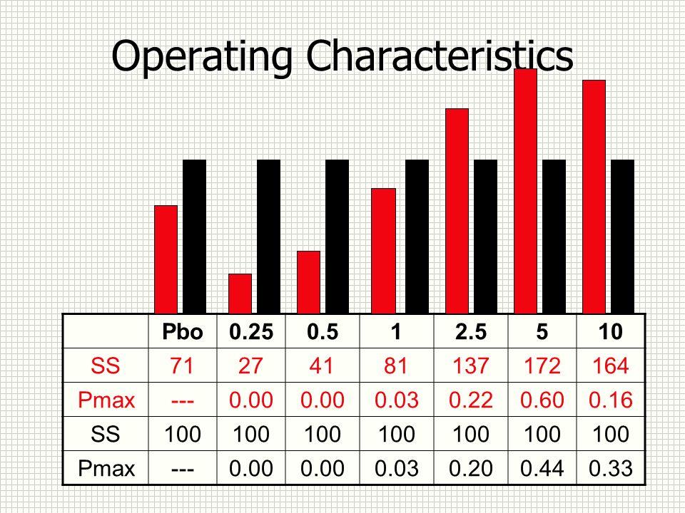 Operating Characteristics Pbo0.250.512.5510 SS71274181137172164 Pmax---0.00 0.030.220.600.16 SS100 Pmax---0.00 0.030.200.440.33