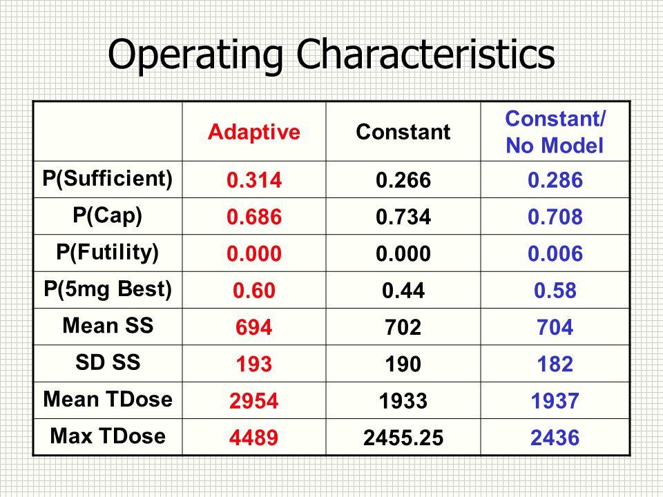 Operating Characteristics AdaptiveConstant Constant/ No Model P(Sufficient) 0.3140.2660.286 P(Cap) 0.6860.7340.708 P(Futility) 0.000 0.006 P(5mg Best) 0.600.440.58 Mean SS 694702704 SD SS 193190182 Mean TDose 295419331937 Max TDose 44892455.252436