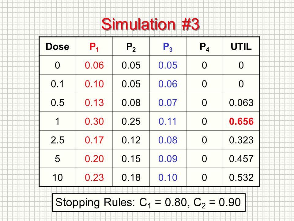 Simulation #3 DoseP1P1 P2P2 P3P3 P4P4 UTIL 00.060.05 00 0.10.100.050.0600 0.50.130.080.0700.063 10.300.250.1100.656 2.50.170.120.0800.323 50.200.150.0900.457 100.230.180.1000.532 Stopping Rules: C 1 = 0.80, C 2 = 0.90