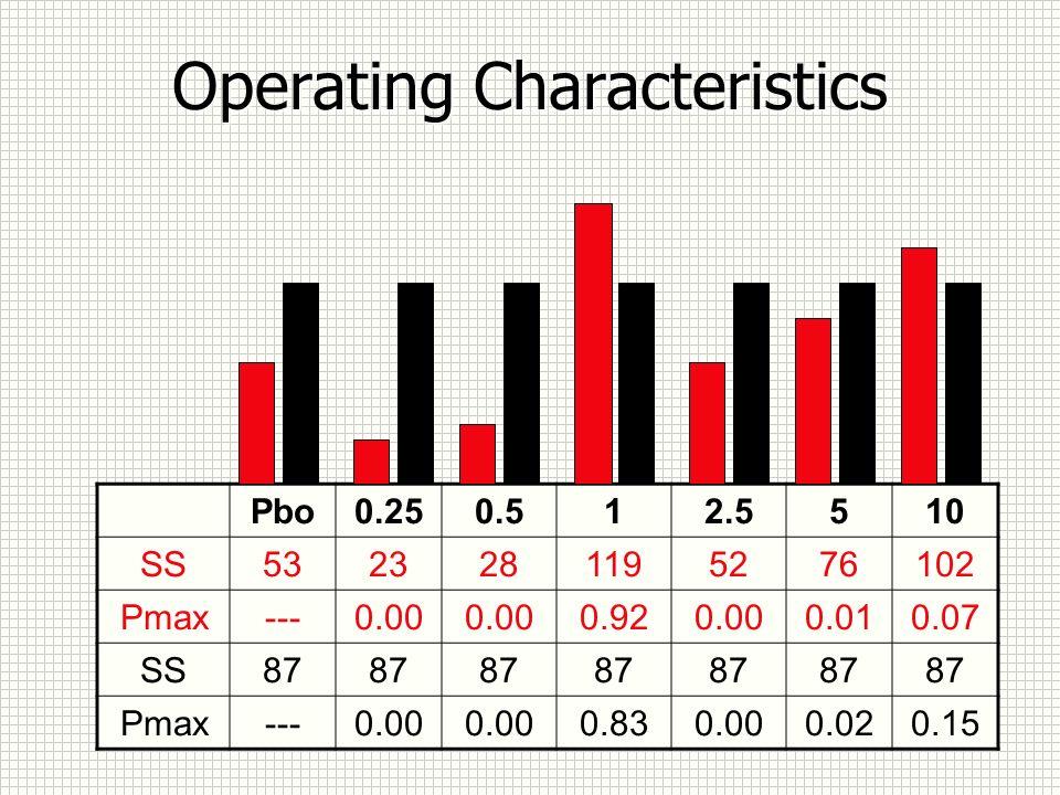 Operating Characteristics Pbo0.250.512.5510 SS5323281195276102 Pmax---0.00 0.920.000.010.07 SS87 Pmax---0.00 0.830.000.020.15