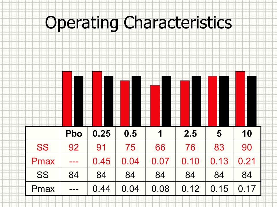 Operating Characteristics Pbo0.250.512.5510 SS92917566768390 Pmax---0.450.040.070.100.130.21 SS84 Pmax---0.440.040.080.120.150.17