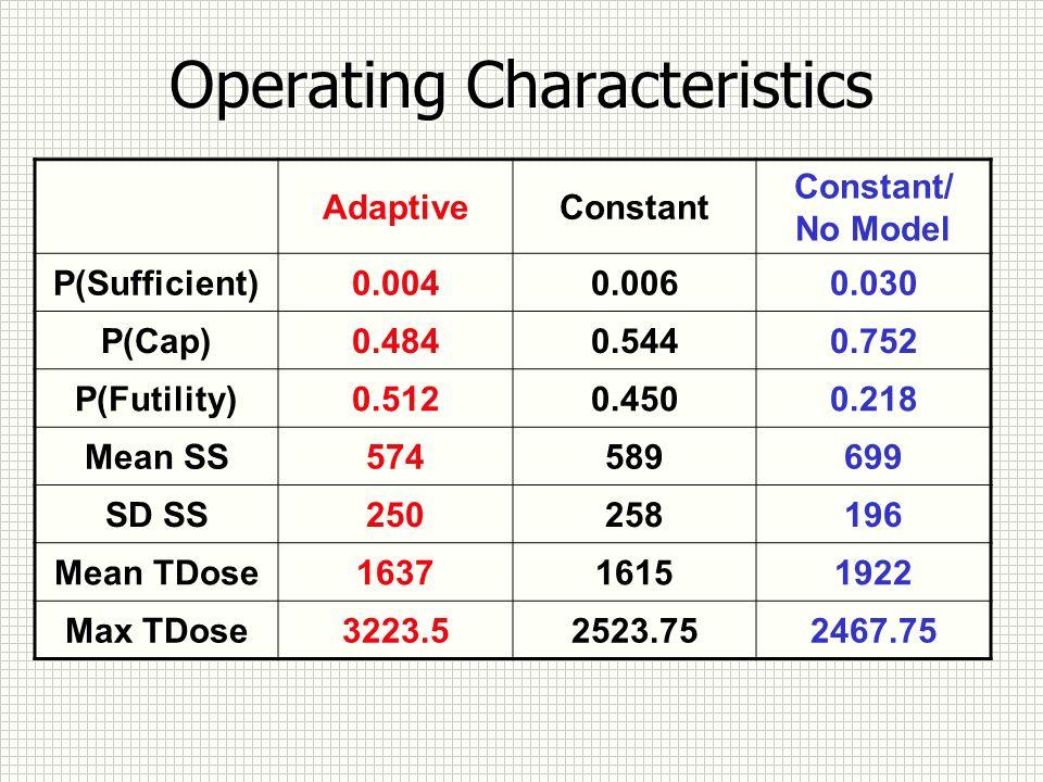 Operating Characteristics AdaptiveConstant Constant/ No Model P(Sufficient)0.0040.0060.030 P(Cap)0.4840.5440.752 P(Futility)0.5120.4500.218 Mean SS574589699 SD SS250258196 Mean TDose163716151922 Max TDose3223.52523.752467.75
