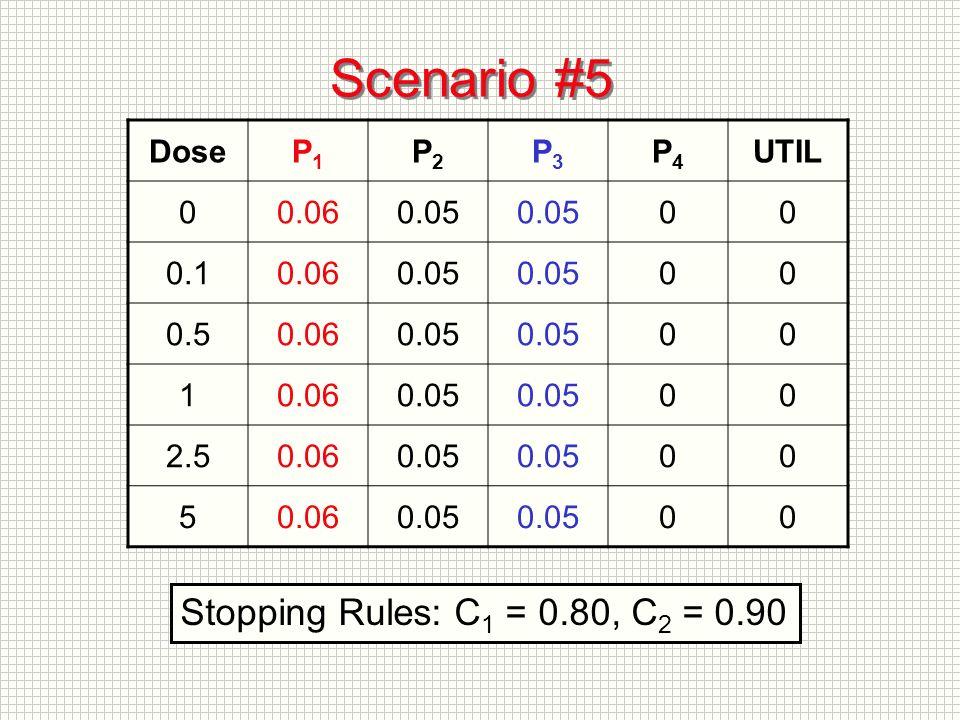 Scenario #5 DoseP1P1 P2P2 P3P3 P4P4 UTIL 00.060.05 00 0.10.060.05 00 0.50.060.05 00 10.060.05 00 2.50.060.05 00 50.060.05 00 Stopping Rules: C 1 = 0.80, C 2 = 0.90