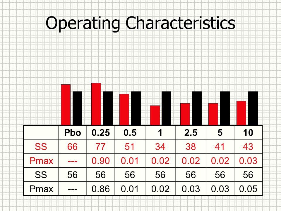 Operating Characteristics Pbo0.250.512.5510 SS66775134384143 Pmax---0.900.010.02 0.03 SS56 Pmax---0.860.010.020.03 0.05